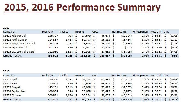 2015/2016 Performance Summary
